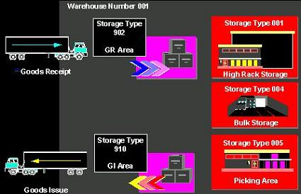 wm-storage-types-with-warehouse-number